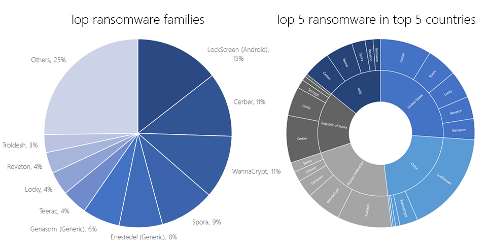 Top ransomware families and top 5 ransomware in top 5 countries