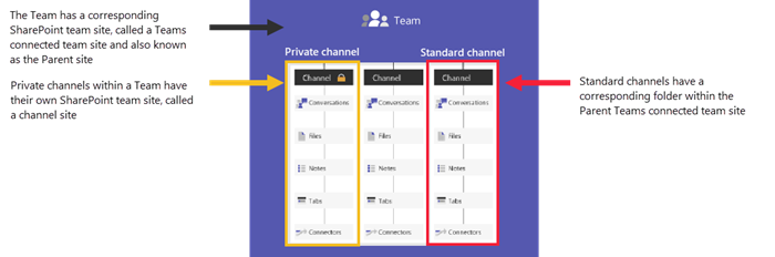 Teams connected channel sites