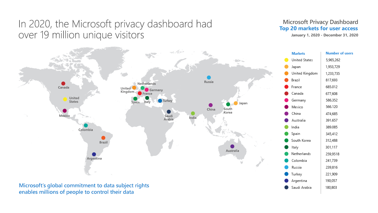 The world map with top markets for user access