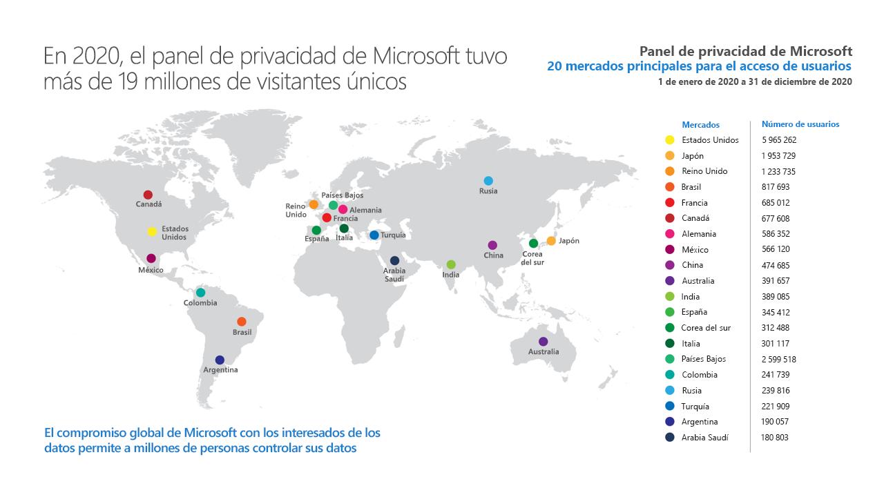 Mapa mundial con los mercados principales para el acceso de usuarios
