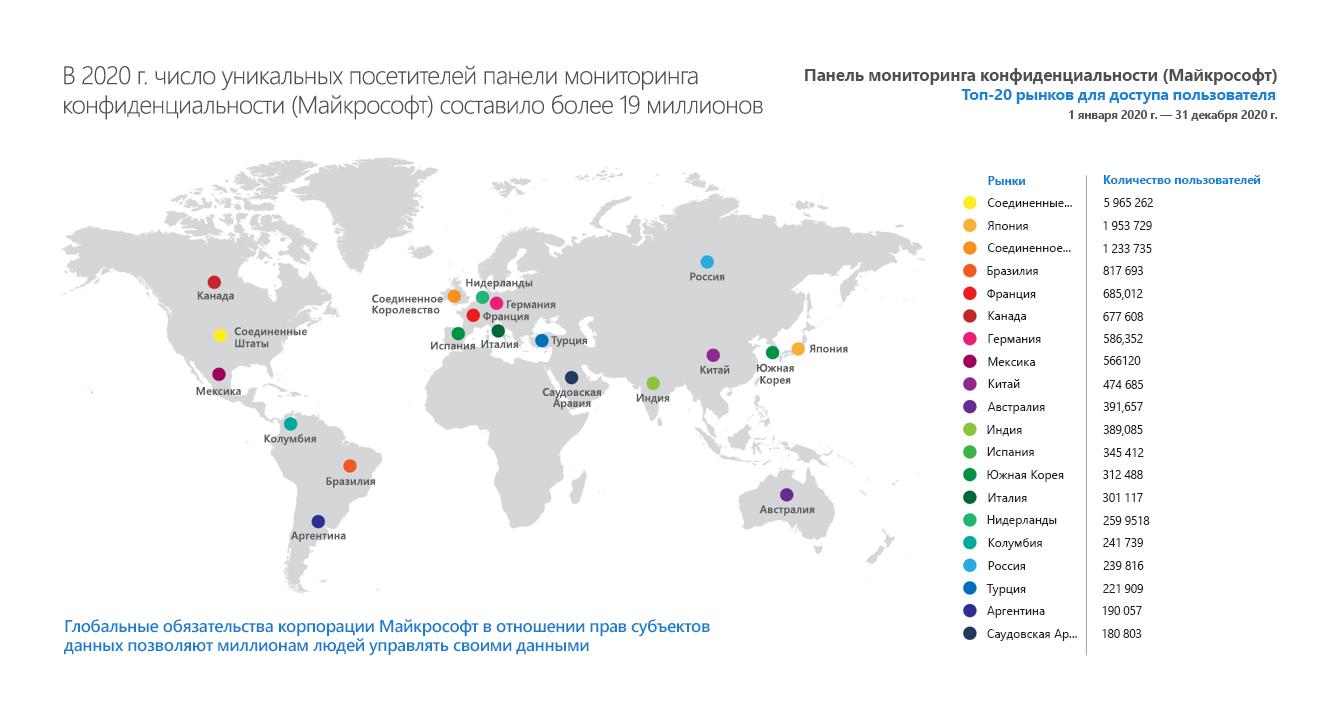 Карта мира с ведущими странами по количеству уникальных посетителей