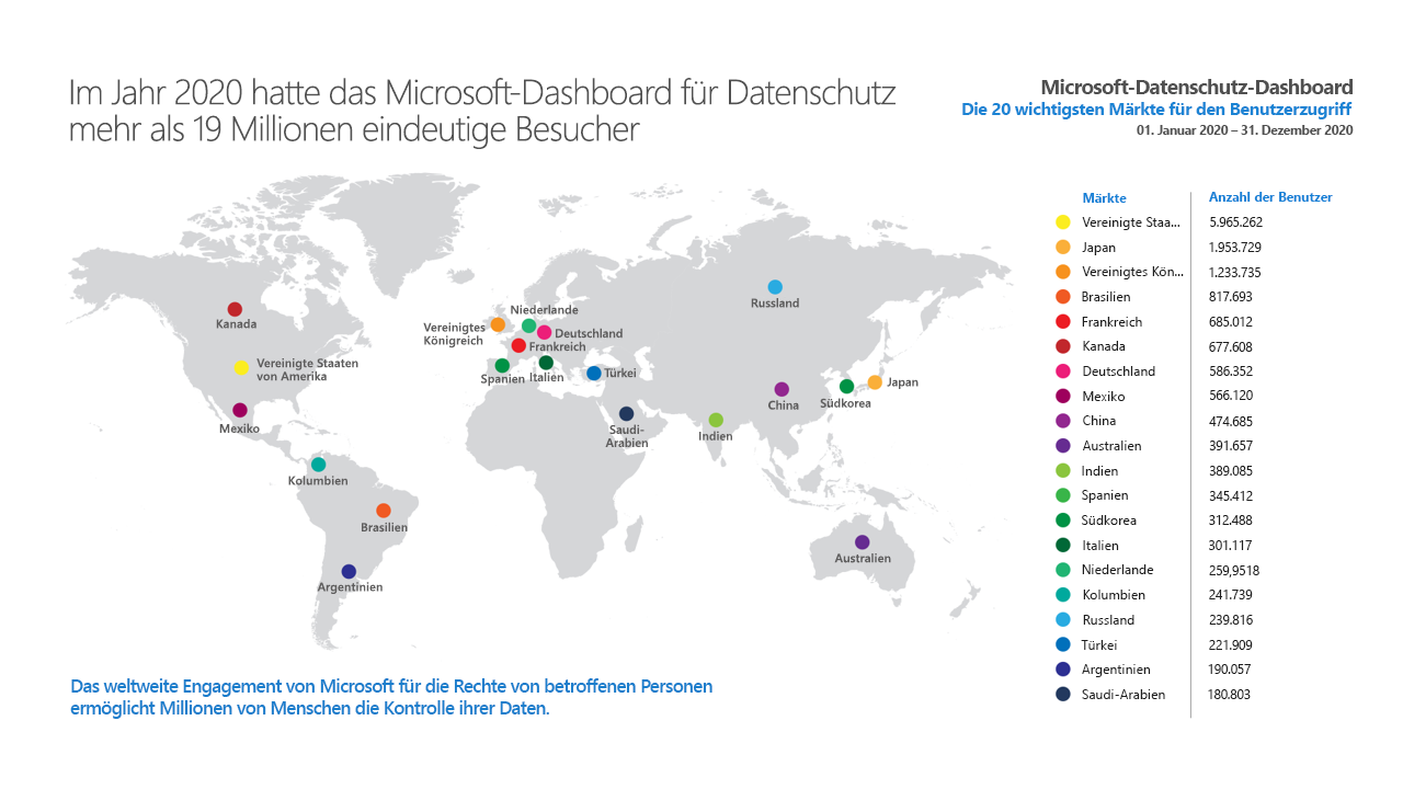 Die Weltkarte mit Top-Märkten für Benutzerzugriff