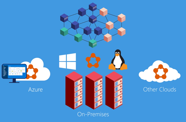 Stylized visual representation of Azure Service Fabric as a middle-tier between on-prem, Azure, and other Cloud Services