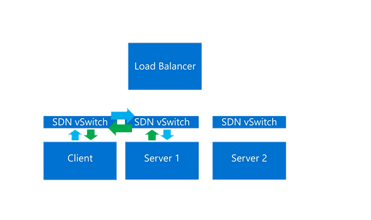 Diagram showing client and server workloads using SDN network controller to automatically load balance and shift workloads