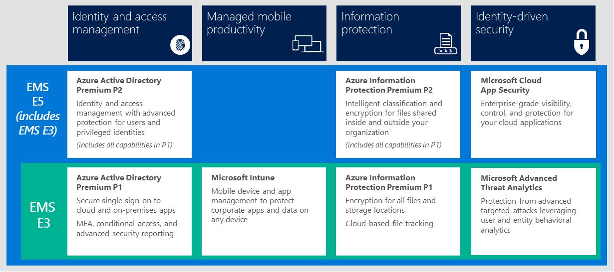 Enterprise Mobility Security Microsoft Volume Licensing