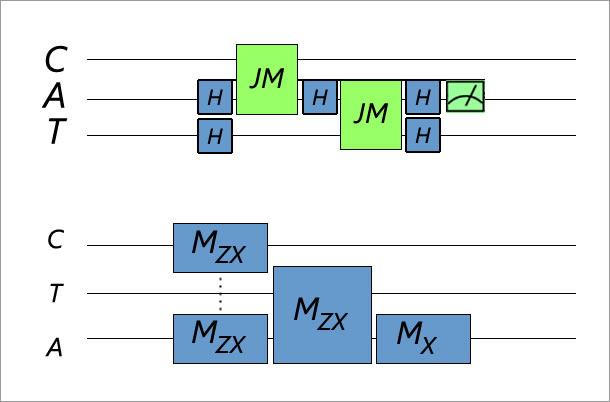 Illustration of quantum computer algorithm