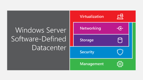 Informationsgrafik der wichtigsten Technologiebereiche des Windows Server Software-Defined Datacenter