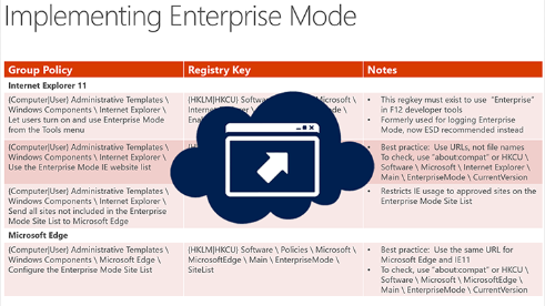 implementing enterprise mode