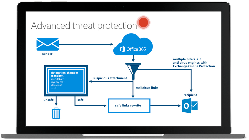 Laptop showing advanced threat protection flow chart with red dot hovering at the top