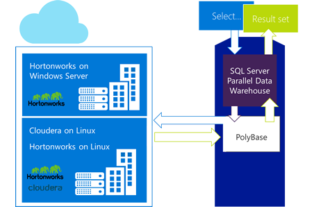 Grafica che mostra come PolyBase usa SQL Server Parallel Data Warehouse e Azure HDInsight.