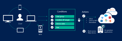 Chart of Azure Active Directory Conditional Access showing users, conditions, and actions.