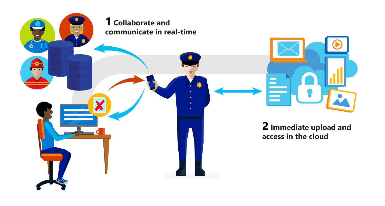 Digital Patrol How it works