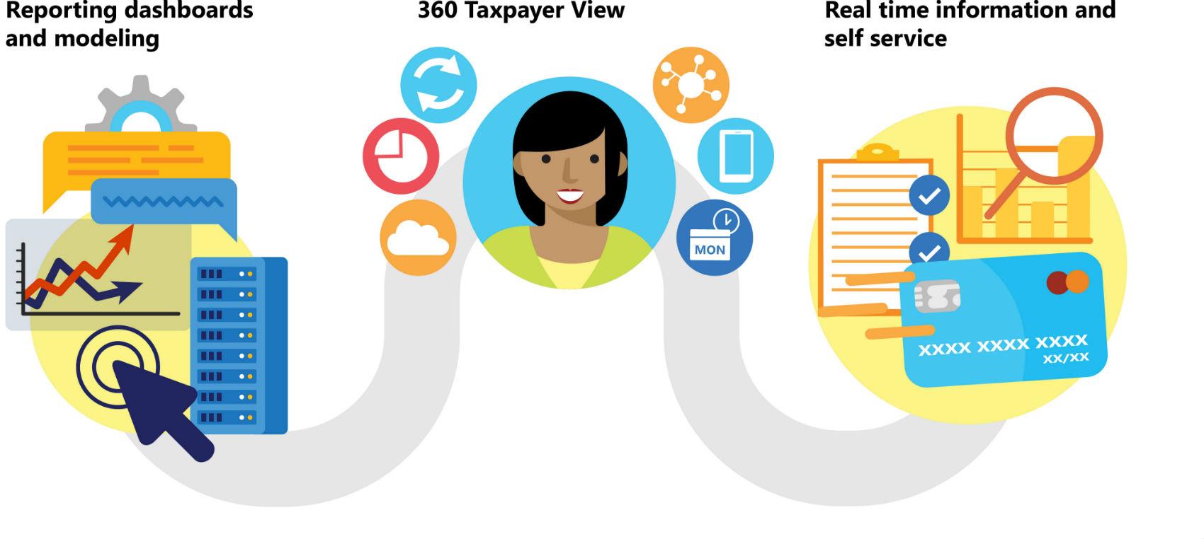 Tax_Revenue_Management_how_it_works