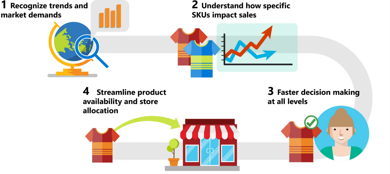 Inventory Optimization solution diagram illustration