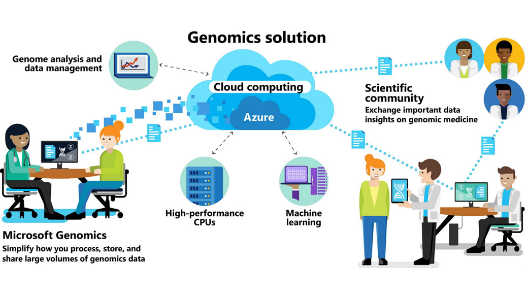 Genomics_Solution_how_it _works