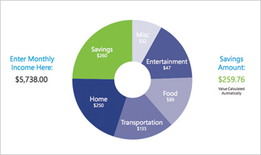 Budget Wheel Excel spreadsheet showing income and savings amounts in a chart