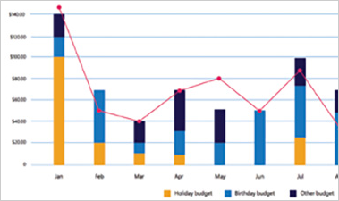 Gift Budget and Tracker Excel spreadsheet showing budget amounts in a bar chart