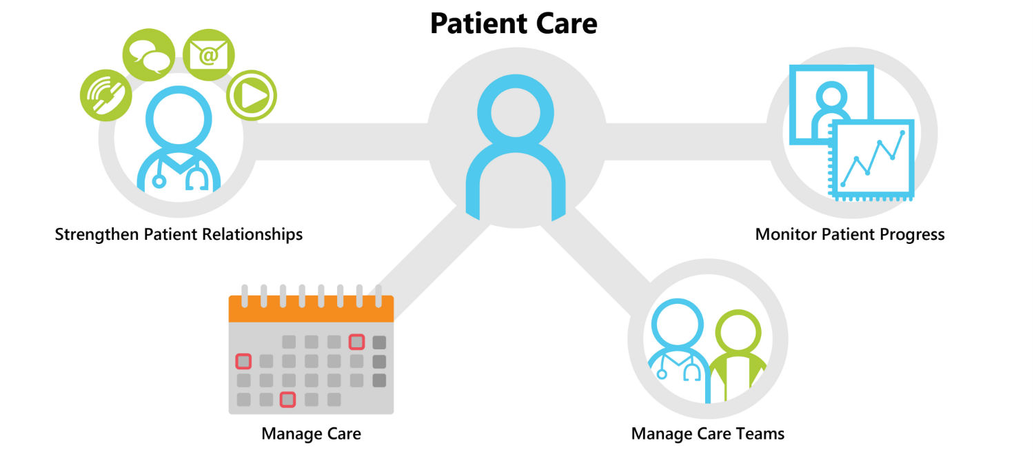 Health Care Coordination How it Works