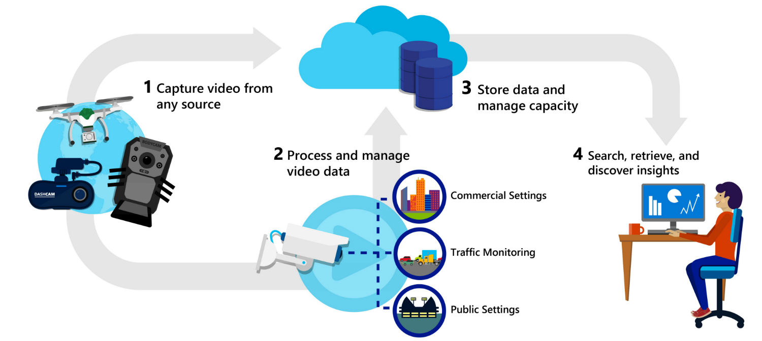 Video Management solution process illustration