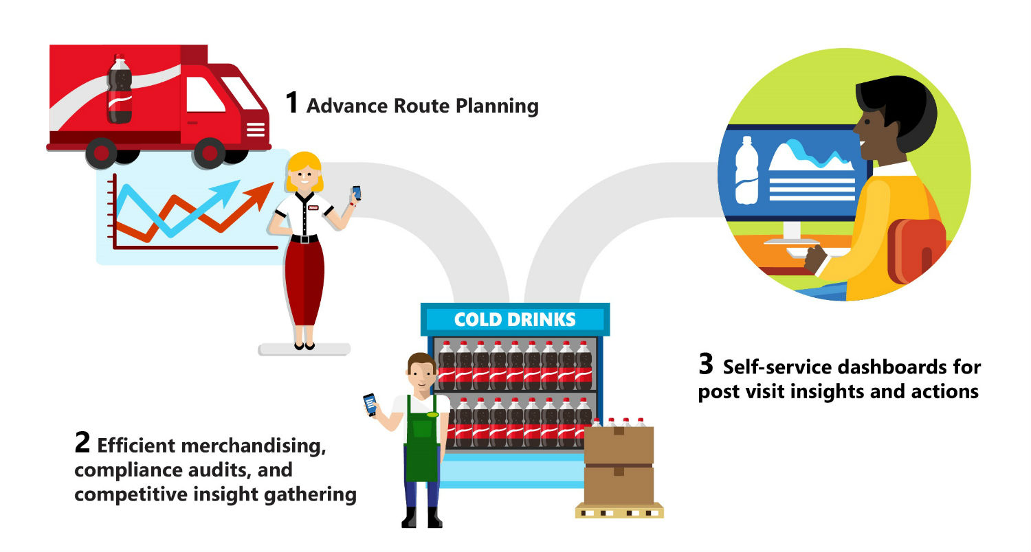 The Retail Execution solution illustration diagram
