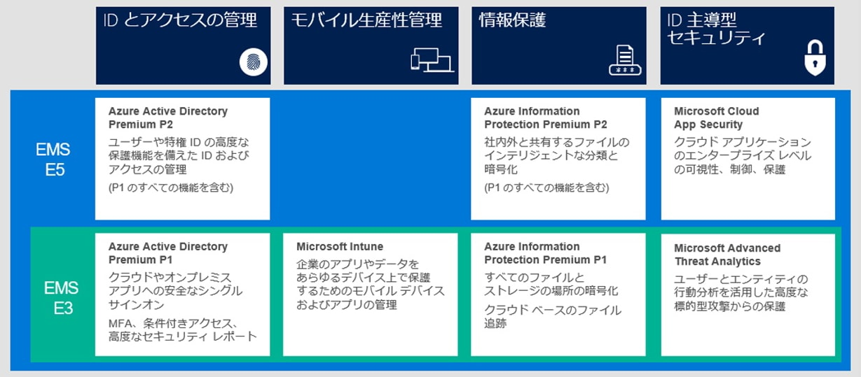 enterprise mobility security マイクロソフト ボリューム ライセンス