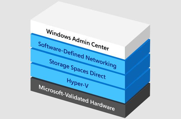 Windows Server Software-Defined (WSSD) Datacenter | Microsoft