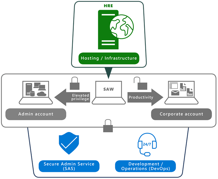 Figure 4 illustrates a high-level overview of the HRE/SAW solution architecture,  including SAS team and DevOps support services.