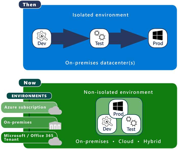 Figure 3 illustrates the Microsoft ecosystem,  past and present. Today there are three types of environments: our Microsoft and Office 365 tenants,  Azure subscriptions,  and on-premises datacenters.