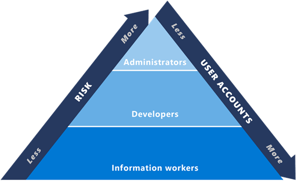 Figure 2 illustrates the risk-role pyramid we use to help prioritize security initiatives.