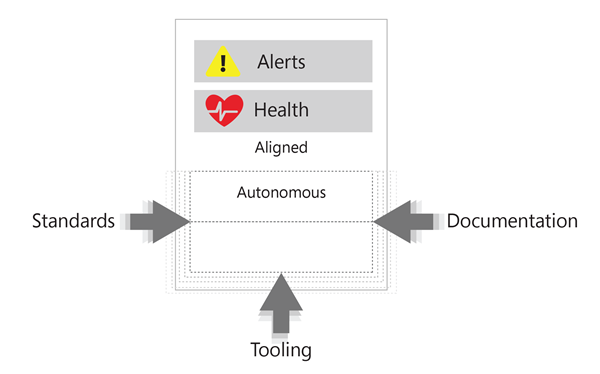 Aligning configuration for alerts and health. The labels Standards,  Tooling,  and Documentation surround a box labeled Aligned. Each of Standards,  Tooling,  and Documentation have arrows pushing in toward the inner part of the box.