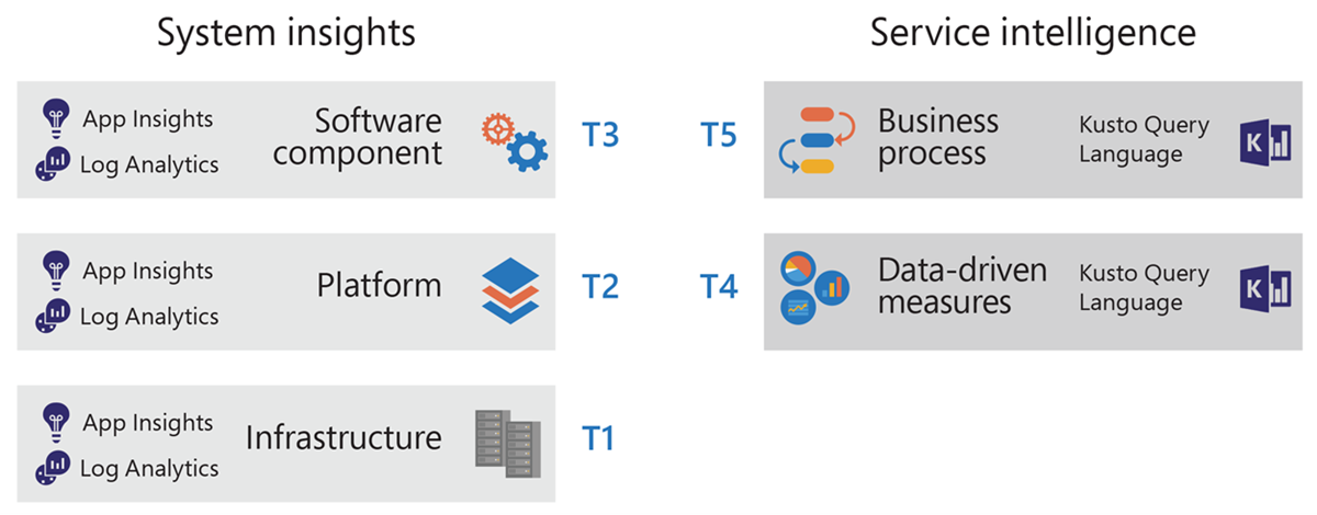 The two scopes and five tiers of Azure Monitor taxonomy.,