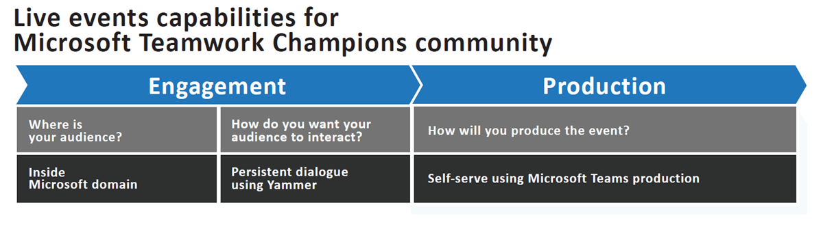 An infographic explaining the live event features used to engage the Microsoft Teamwork Champions community.