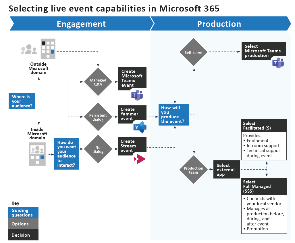 Selecting live event capabilities in Microsoft 365,  a graphic of a decision tree containing guiding questions,  options,  and decisions.