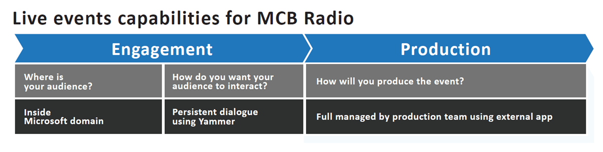 An infographic explaining the live event features used to produce MCB Radio.