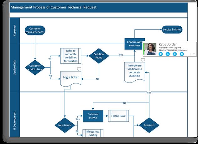 flowchart maker and diagramming software microsoft visio Data Flow Diagram