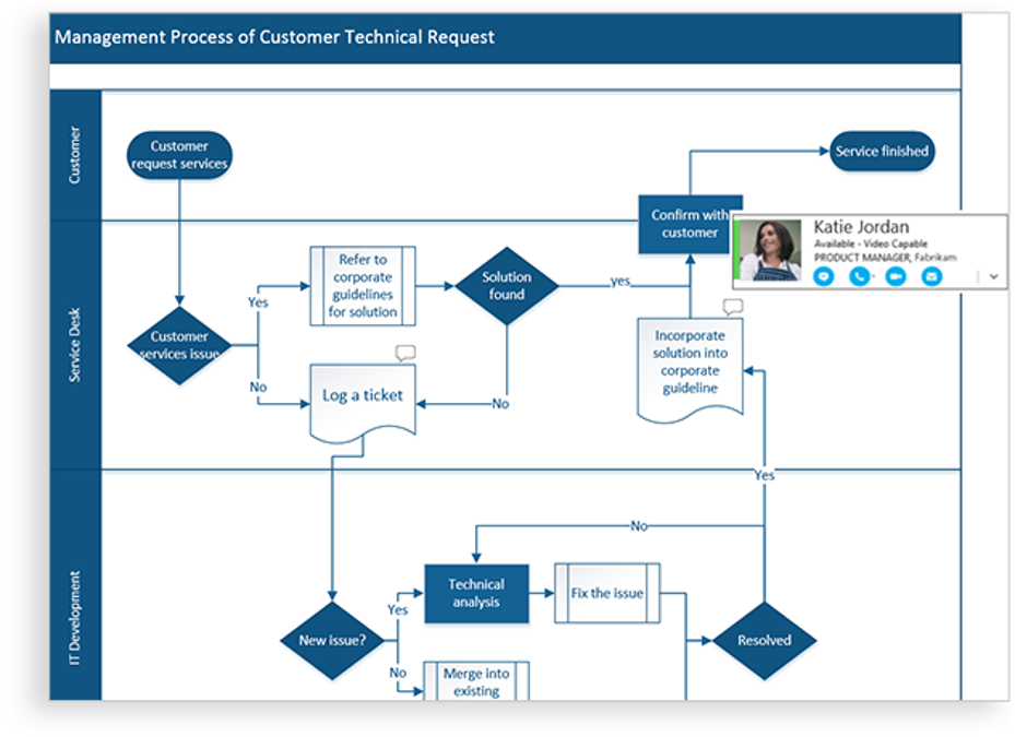 Visio flowchart with multiple sections broken up horizontally and a box showing the person who is revising it