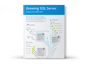 Infographie Growing SQL Server (Évolution de SQL Server)