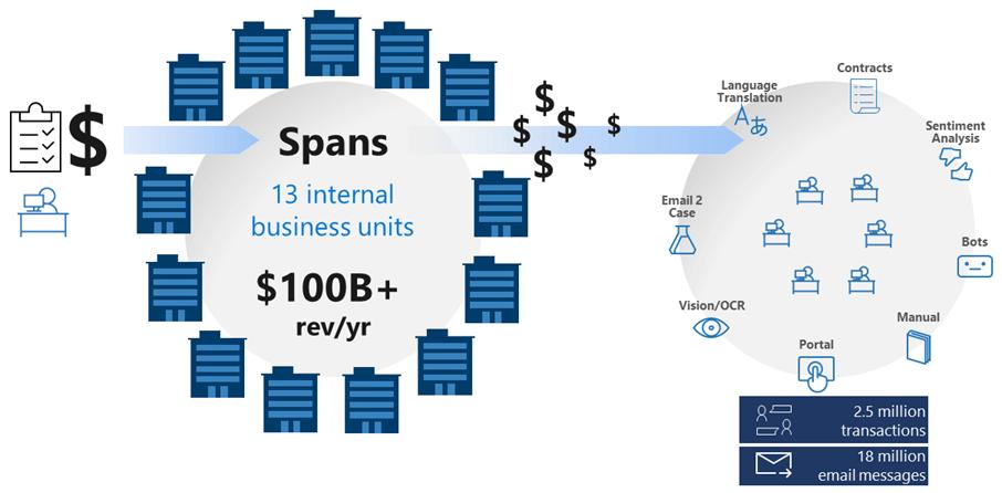 A figure representing the complex transaction landscape at Microsoft.