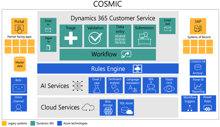 Illustration of the components of the COSMIC solution with Dynamics 365 for Customer Service as the center. A rules engine,  AI services and cloud services support the Dynamics 365 core solution. Legacy systems,  Bots,  Omnichannel,  Cosmos DB,  Power BI,  PowerApps and Workflow Triggers also interact with Dynamics 365 to form the complete solution.