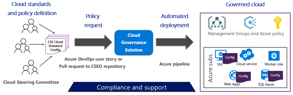 Basic Azure Governance Policy flow. Cloud standards and policy definition are established by the Cloud Steering Committee. These policies are requested,  created in the Cloud Governance solution,  and deployed by using automation through Management groups and Azure policy to Azure subscriptions.