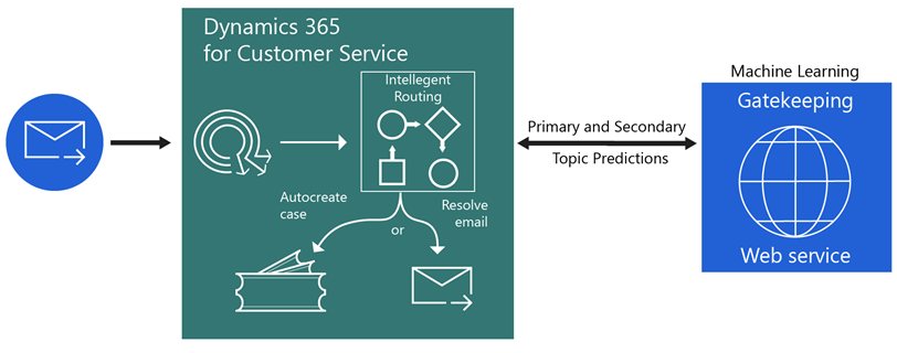 Simple diagram of Automated case management with Dynamics 365 for Customer Service and machine learning. An arrow points from an email to Dynamics 365 for Customer Service,  with intelligent routing,  autocreate case,  and resolve email. A bidirectional arrow labeled primary and secondary topic predictions points from Dynamics 365 to Machine Learning (Gatekeeping web service).