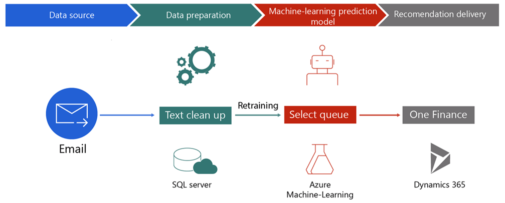 The data refinement model process for OneFinance flow diagram order is: Data source,  data preparation,  machine-learning prediction model,  and recommendation delivery. Steps are: email received,  text clean up,  select queue,  and OneFinance. Retraining occurs between text clean-up and select queue.