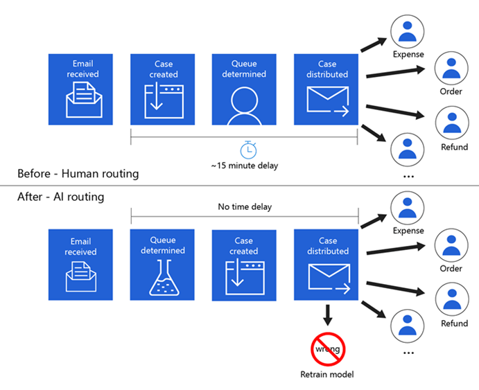 A diagram of a comparison of case creation and routing in OneFinance prior to (human routing) and after AI. Human routing has a 15-minute delay,  and AI routing has no time delay.