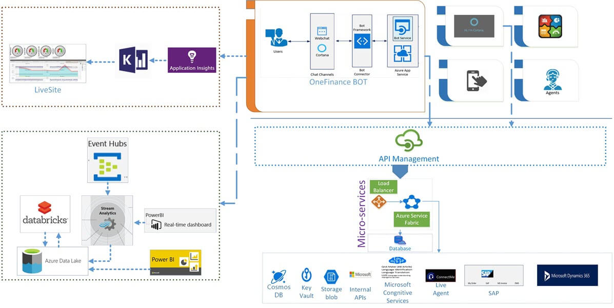 The top left of the diagram shows the analytics components including Application Insights and Kusto used for Live-Site,  bottom left includes stream analytics & big data processing built on Azure Data Lake. Top right of the diagram shows user interaction with multiple channels including Cortana,  bottom right depicts system integration using Micro-services built on Azure Service Fabric designed to abstract the complexity.