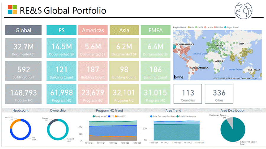 A screenshot of the RE and S Global Portfolio dashboard view in Power BI.