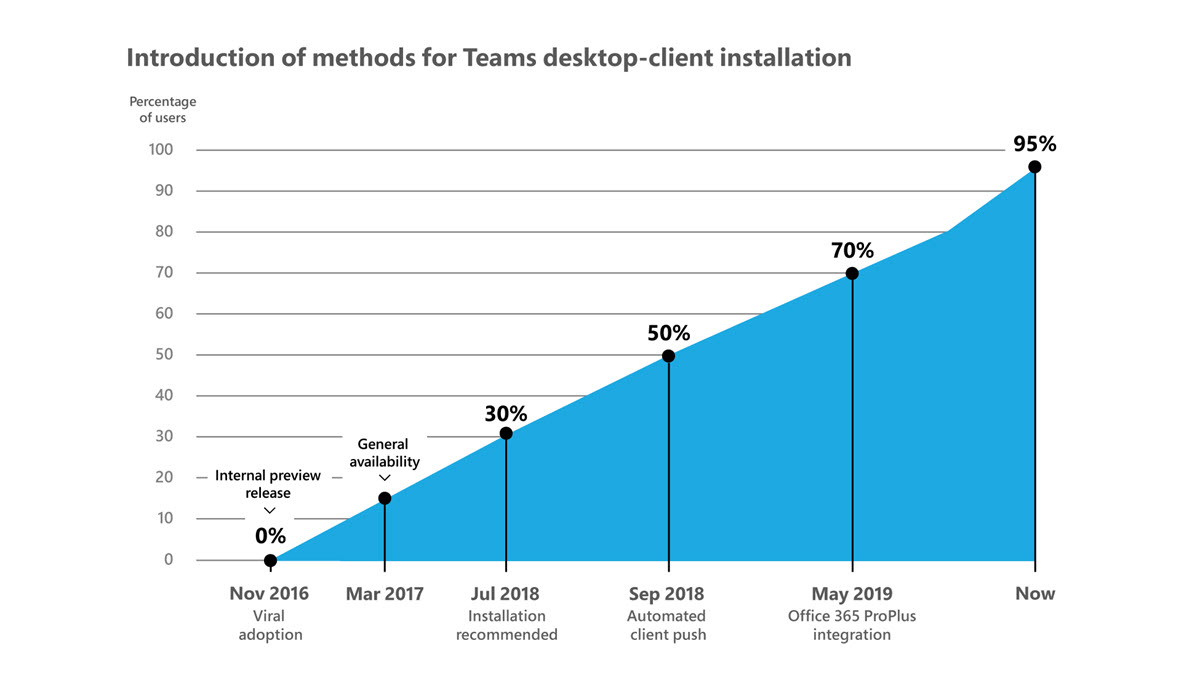 A graph showing the steady growth of Microsoft Teams desktop-client installations from November 2016 to now.