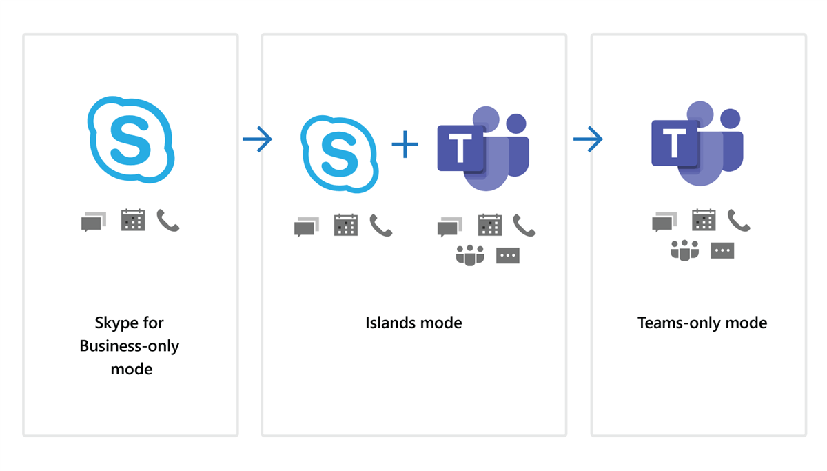 An illustration showing the progression from Skype for Business-only mode to Islands mode to Teams-only mode.