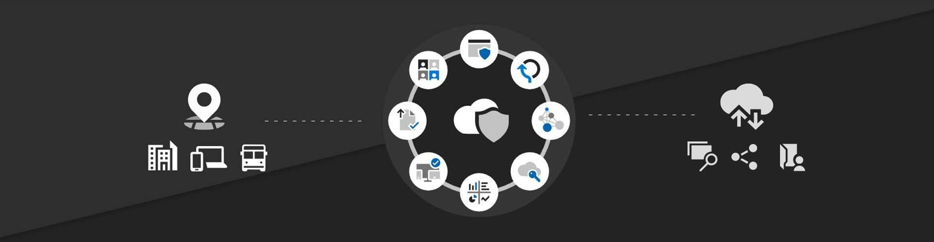 Infographic representing all the elements of Microsoft Cloud App Security working as an integrated system to provide security for cloud apps and services