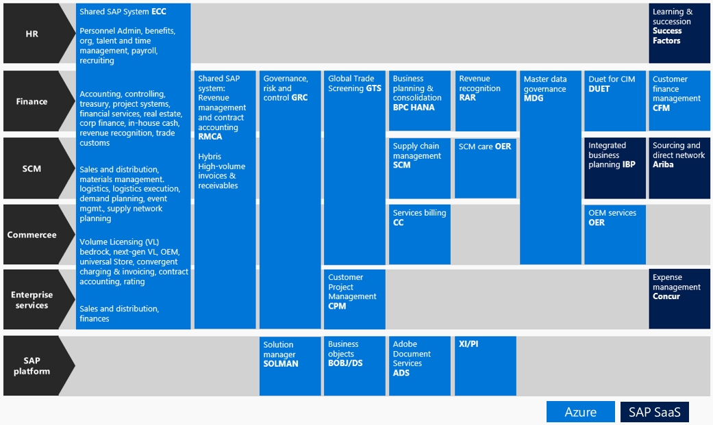 Detailed illustration of SAP in Azure broken out by department: HR,  Finance,  SCM,  Commerce,  Enterprise Services,  and SAP Platform.