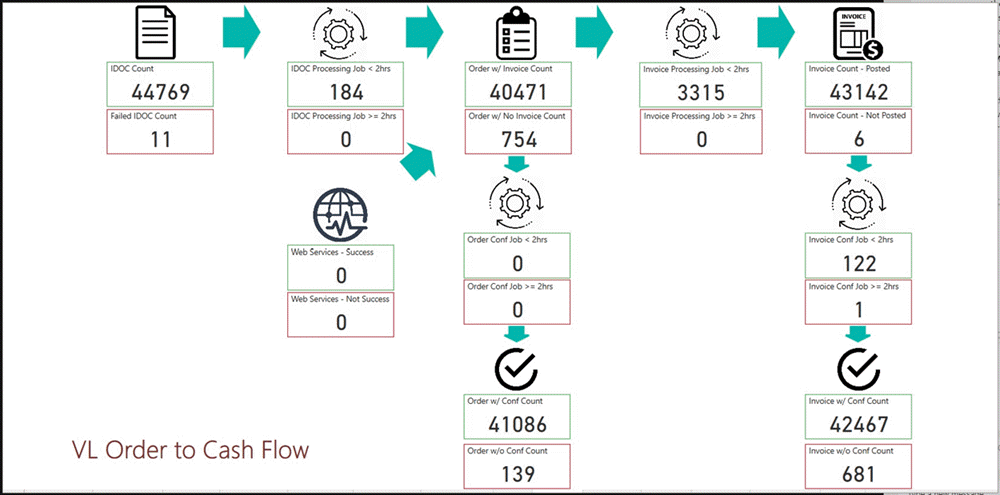 A screen capture of the volume licensing order to cash flow in Power BI.